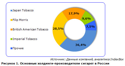 рынок табачных изделий доли
