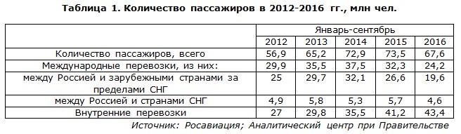 Количество пассажиров в 2012-2016