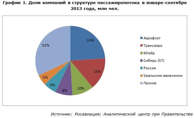 Доли компаний в структуре пассажиропотока в январе-сентябре 2013