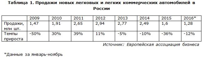 Продажи новых легковых и легких коммерческих автомобилей в России