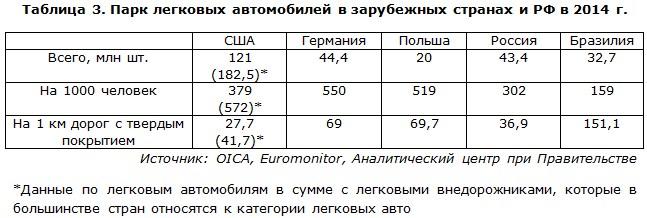 Парк легковых автомобилей в зарубежных странах и РФ в 2014