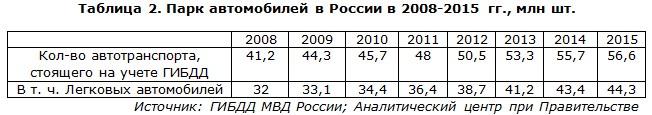 Парк автомобилей в России в 2008-2015