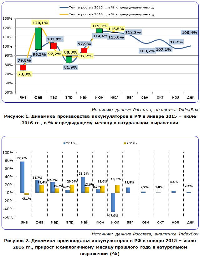 Динамика производства аккумуляторов в РФ