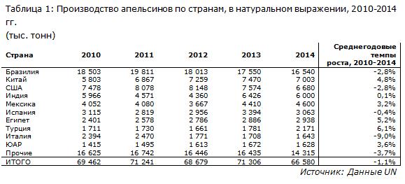 IndexBox - производство апельсинов по странам