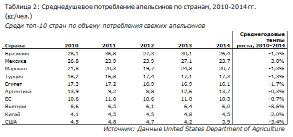 IndexBox - потребление апельсинов по странам