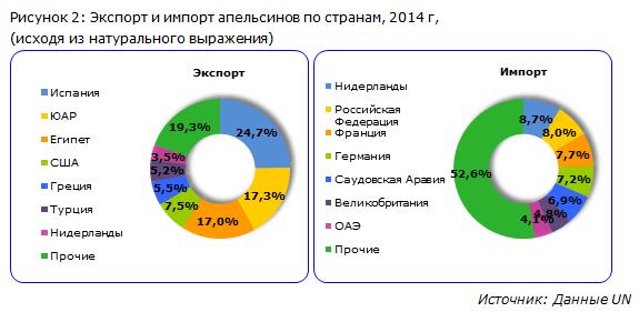 IndexBox - экспорт и импорт апельсинов по странам