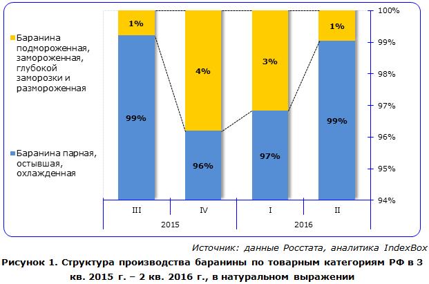 Структура производства баранины по товарным категориям РФ