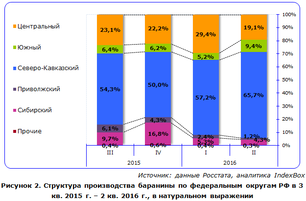 Структура производства баранины по федеральным округам РФ