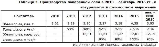 Производство поваренной соли в 2010 – сентябрь 2016 гг., в натуральном и стоимостном выражении