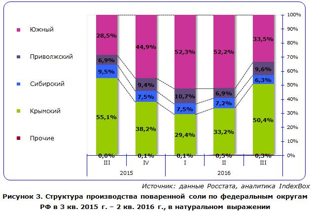 Структура производства поваренной соли по федеральным округам РФ
