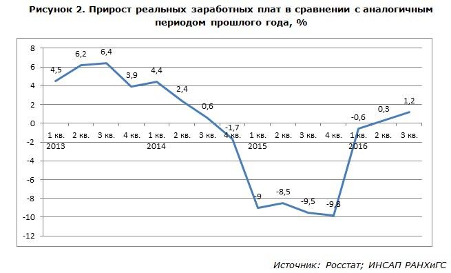 Прирост реальных заработных плат в сравнении с аналогичным периодом прошлого года