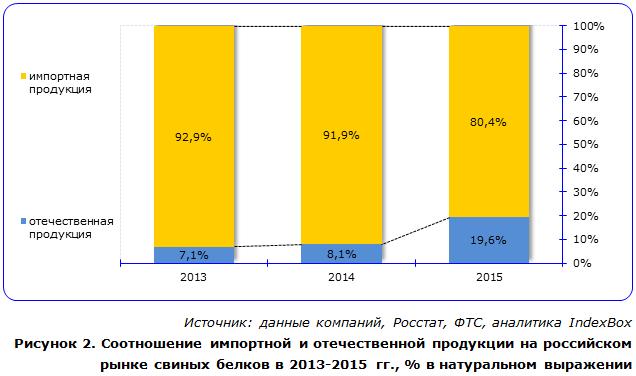 Соотношение импортной и отечественной продукции на российском рынке свиных белков