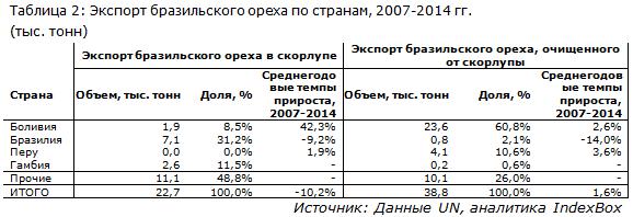 Экспорт бразильского ореха по странам, 2007-2014