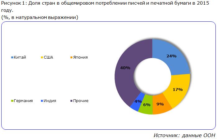Доля стран в общемировом потреблении писчей и печатной бумаги в 2015 году