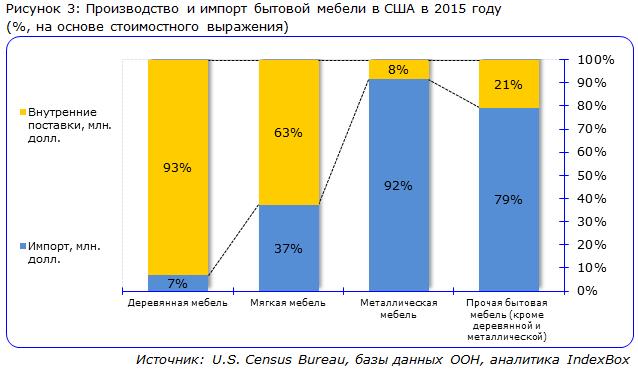 Производство и импорт бытовой мебели в США