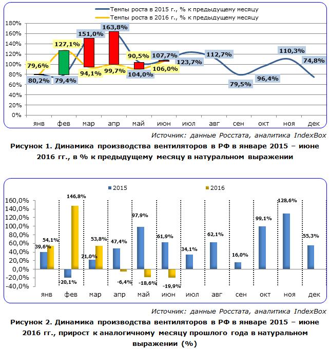 Динамика производства вентиляторов в РФ в январе 2015 – июне 2016 гг.