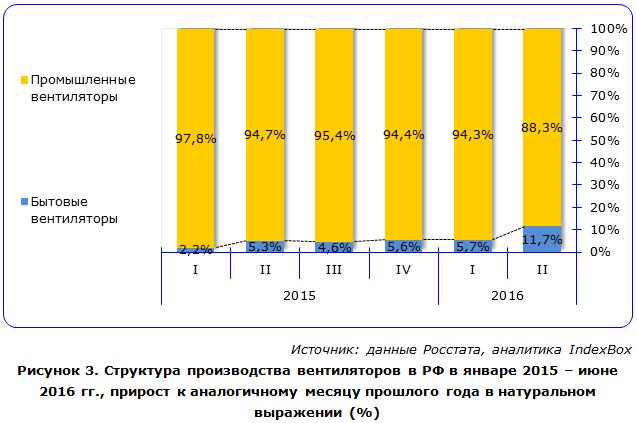 Структура производства вентиляторов в РФ