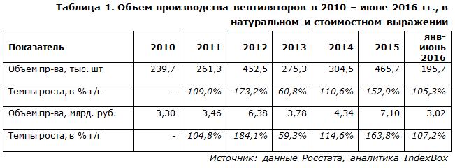 Объем производства вентиляторов в 2010 – июне 2016 гг., в натуральном и стоимостном выражении