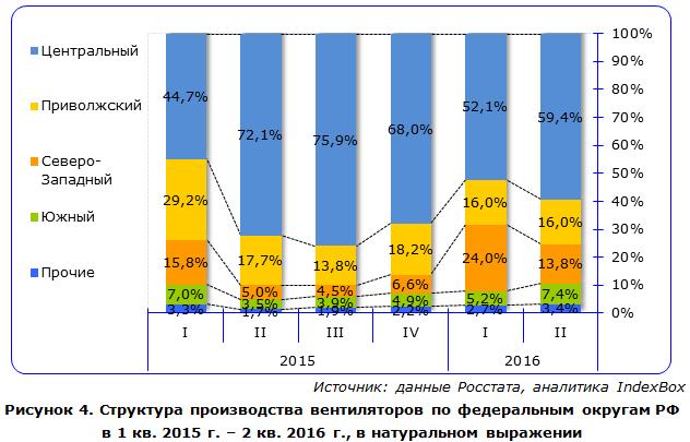 Структура производства вентиляторов по федеральным округам РФ