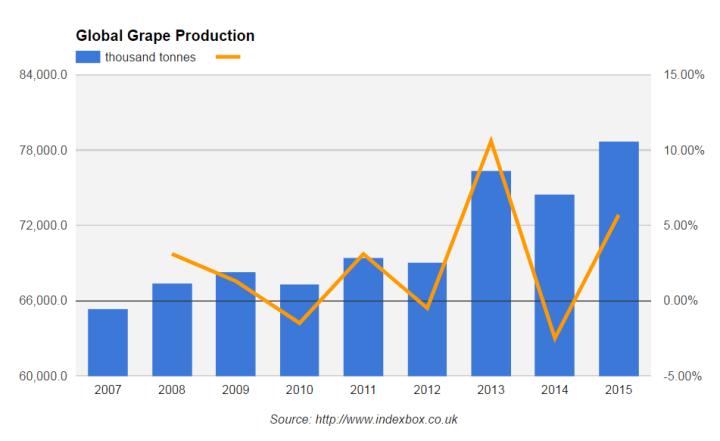 рынок винограда, мировой рынок винограда