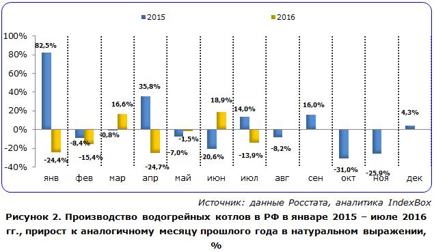 Производство водогрейных котлов в РФ