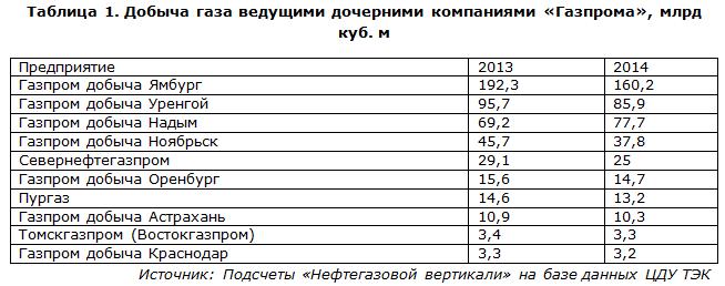 Добыча газа ведущими дочерними компаниями «Газпрома»