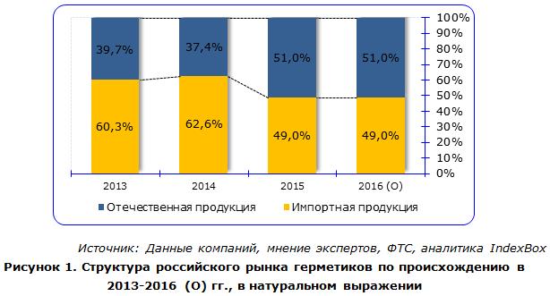Структура российского рынка герметиков по происхождению