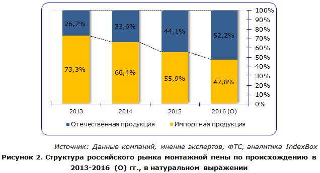 Структура российского рынка монтажной пены по происхождению