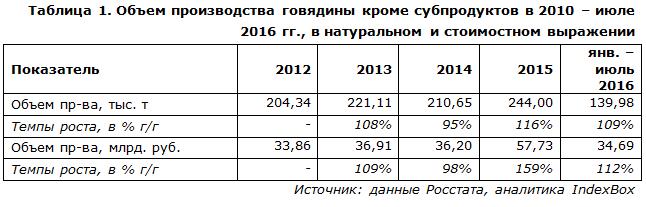 Объем производства говядины кроме субпродуктов в 2010 – июле 2016 гг.