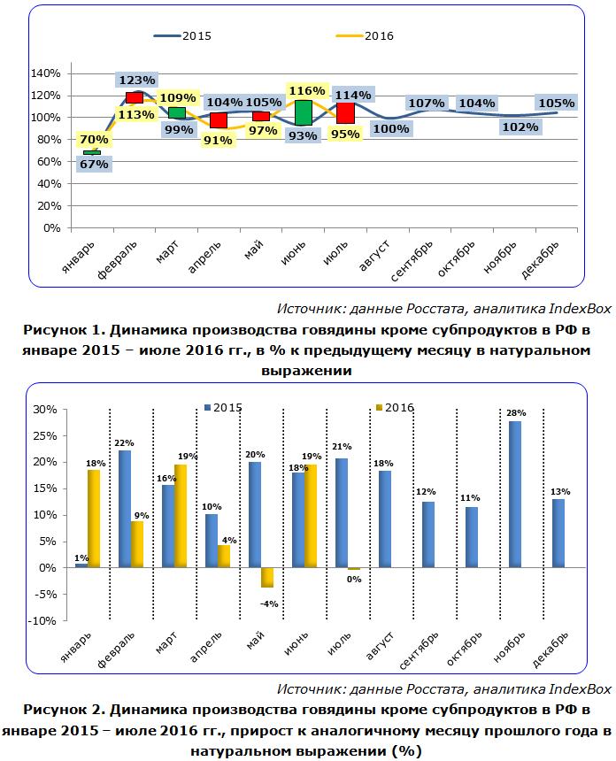 Динамика производства говядины кроме субпродуктов в РФ в январе 2015 – июле 2016 гг