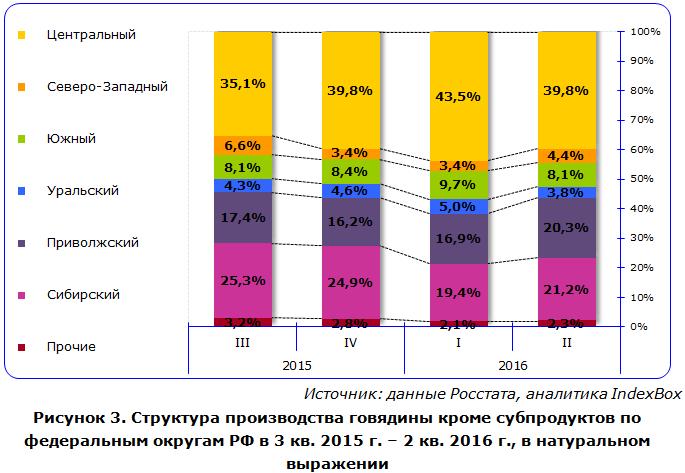 Структура производства говядины кроме субпродуктов по федеральным округам РФ в 3 кв. 2015 г. – 2 кв. 2016