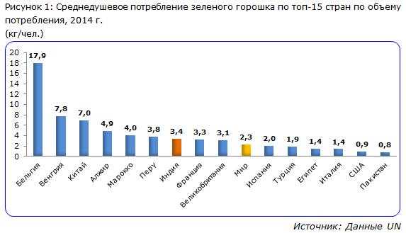 IndexBox - Потребление зеленого горошка по странам
