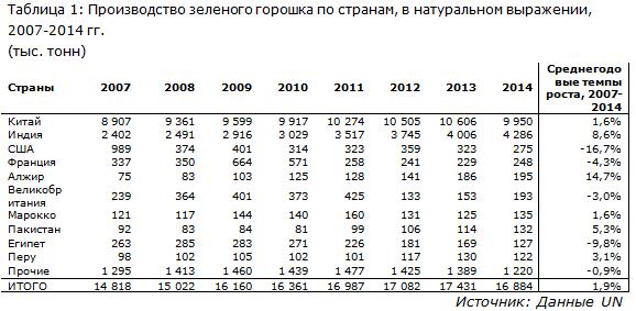 IndexBox - Производство зеленого горошка по странам