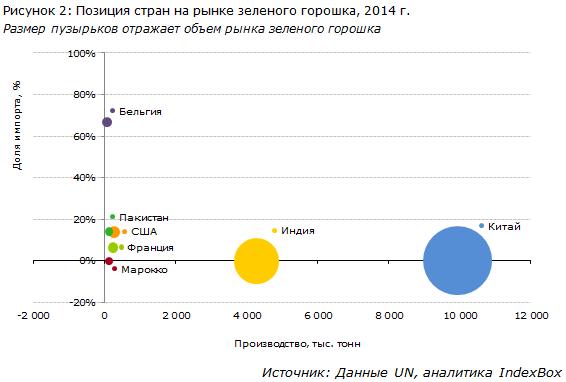 IndexBox - Позиция стран на рынке зелёного горошка