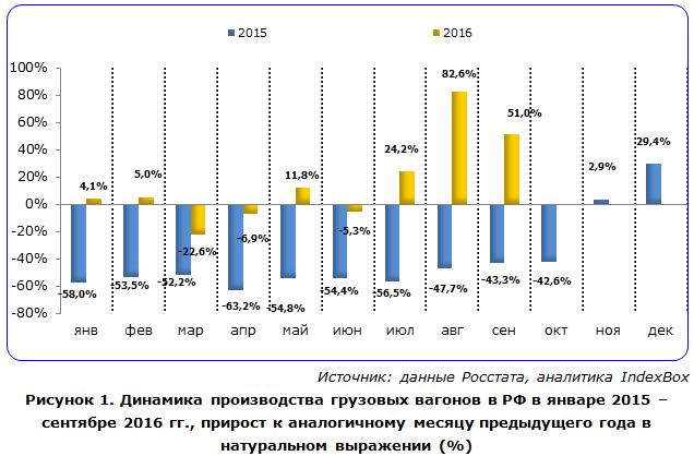 Динамика производства грузовых вагонов в РФ