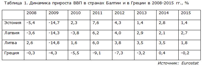 Динамика прироста ВВП в странах Балтии и в Греции