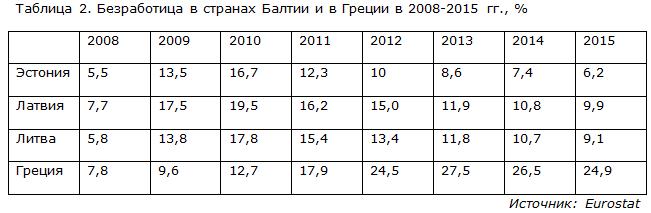 Безработица в странах Балтии и в Греции