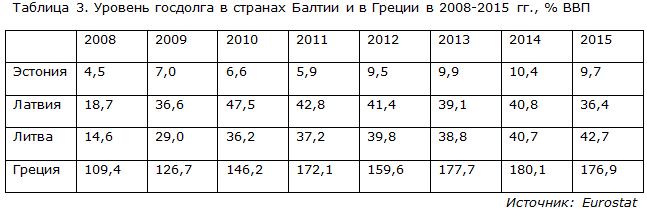 Уровень госдолга в странах Балтии и в Греции