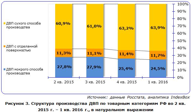 Структура производства древесноволокнистых плит по товарным категориям РФ