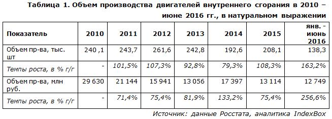 IndexBox - объем производства двигателей внутреннего сгорания  в России