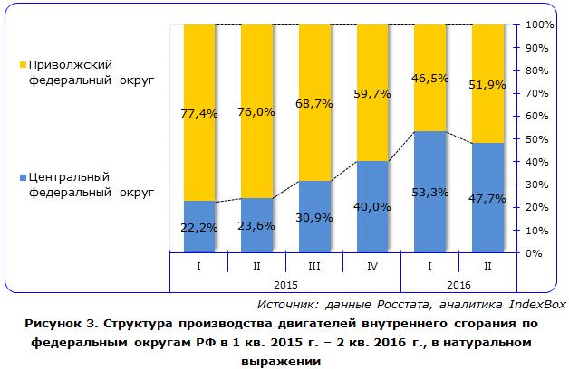 IndexBox - объем производства двигателей внутреннего сгорания  в России по округам