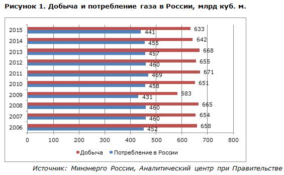 Добыча и потребление газа в России