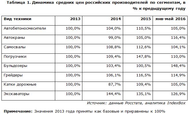 Динамика средних цен российских производителей дорожно-строительной техники по сегментам