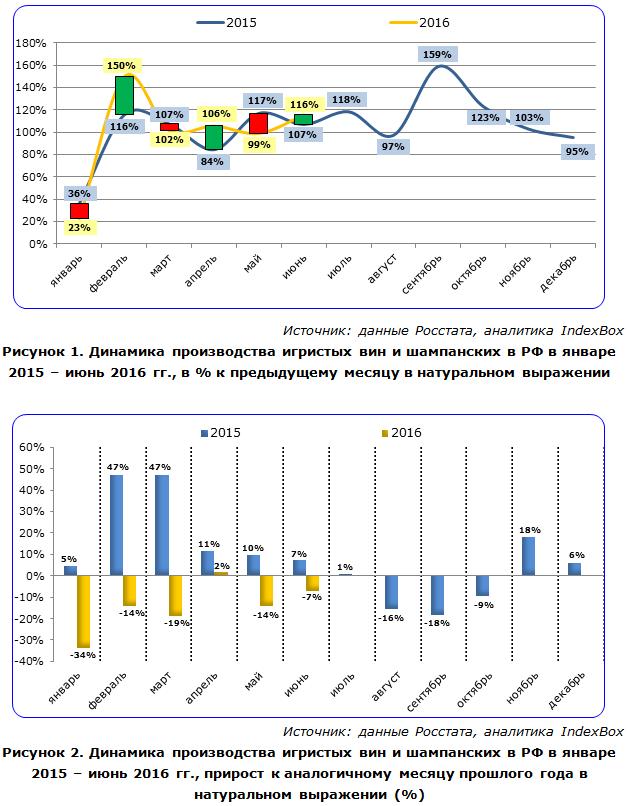 Динамика производства игристых вин и шампанских в РФ в январе 2015 – июнь 2016 гг.