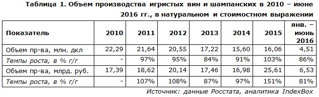 Объем производства игристых вин и шампанских в 2010 – июне 2016 гг., в натуральном и стоимостном выражении