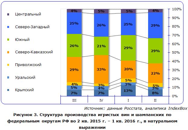 Структура производства игристых вин и шампанских по федеральным округам РФ