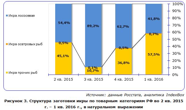 IndexBox - структура производства видов икры в России