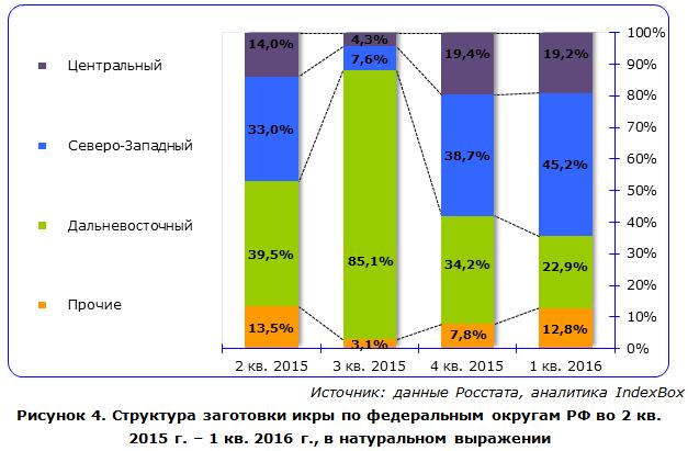 IndexBox - объем производства икры в России по округам