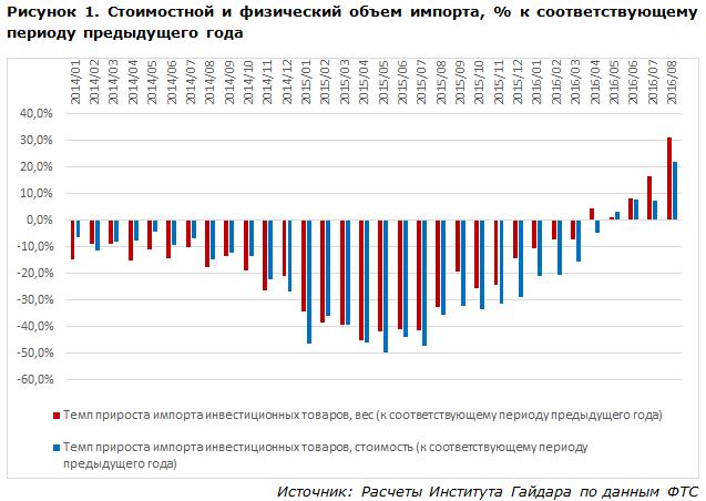 Стоимостной и физический объем импорта, % к соответствующему периоду предыдущего года