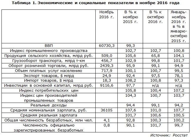 Экономические и социальные показатели в ноябре 2016